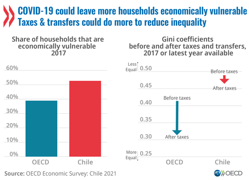 Economy: Chile should focus on reducing inequality for social and economic   recovery from COVID-19