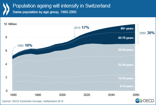 Switzerland: prepare for population ageing to maintain high living standards
