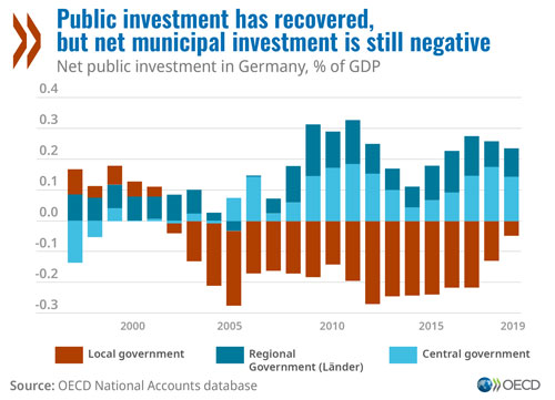 Economy: Germany should invest in infrastructure, digital economy and energy transition for stronger, greener recovery