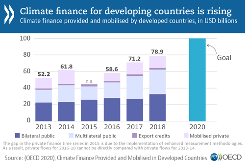 Climate change: Finance for developing countries rose to USD 78.9 billion